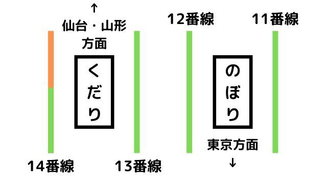 現在の福島駅新幹線ホーム