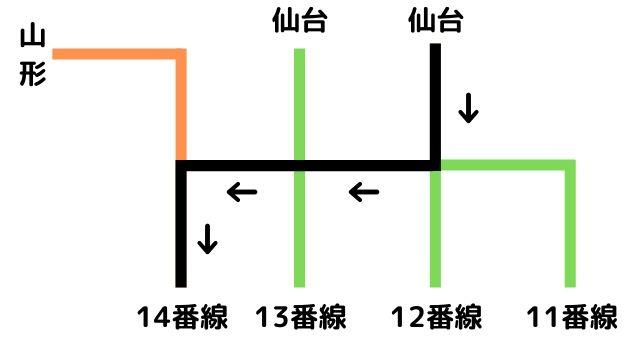 現在の福島駅新幹線ホームの入線状況