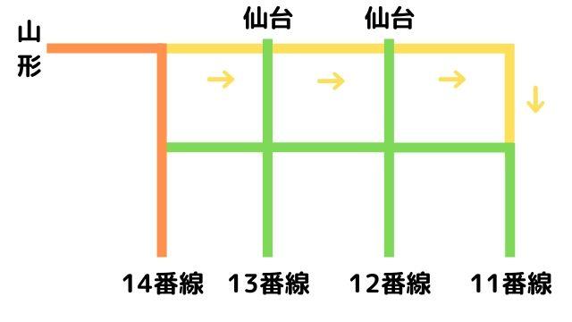 福島駅の新幹線ホームに新たにできるアプローチ線