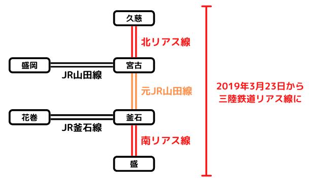 三陸鉄道リアス線の路線図